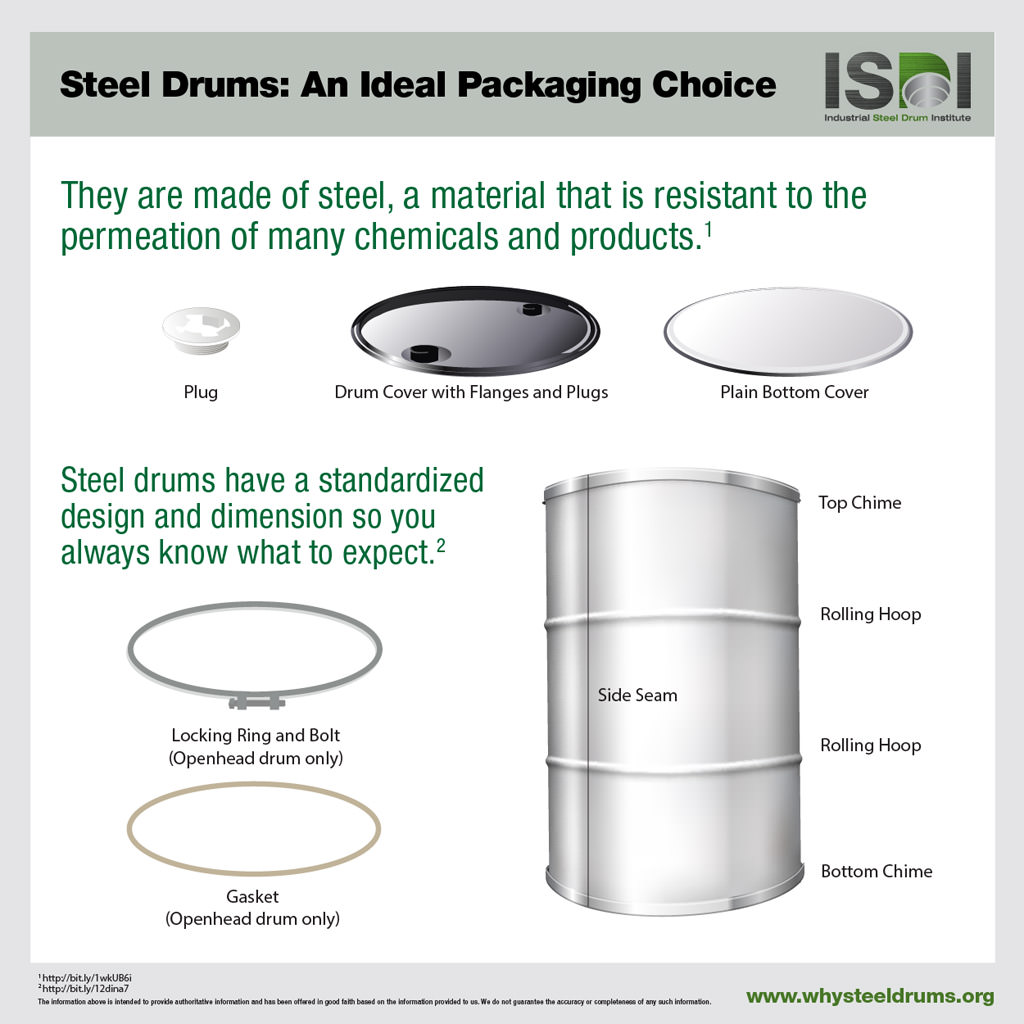 Components of A Steel Drum
