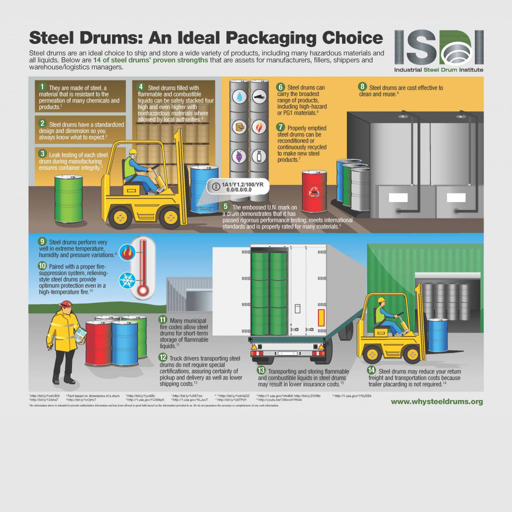 Steel Drums: An Ideal Packaging Choice